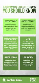 an infographic outlining the six mon credit terms