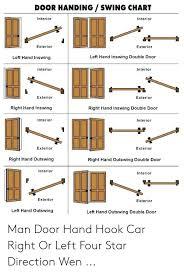 Door Handing Swing Chart Interior Interion Exterior Exterior