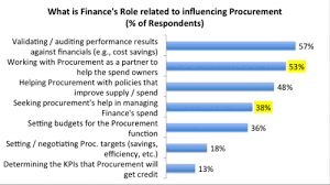 When Finance Wants To Help Procurement Start With The