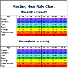 Resting Heart Rate Bpm Chart Www Bedowntowndaytona Com