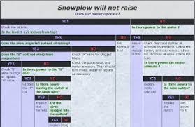 snow plow troubleshooting guide snow plow will not raise