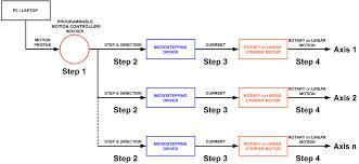 multi axis linear stepper motor