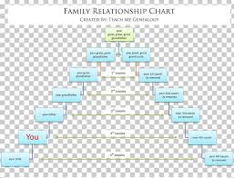 Family Relationship Chart Marriage Family Tree Genealogy Cousin Chart Png Clipart Abstammung