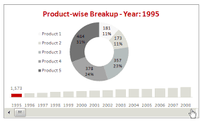 Donut Chart Macros Use Donut Bar Charts To Display Product Wise Sales Breakup