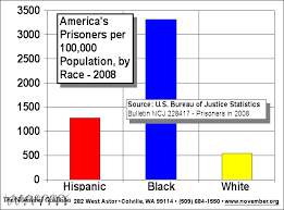 Image result for black incarceration rate