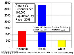 Image result for black incarceration rate