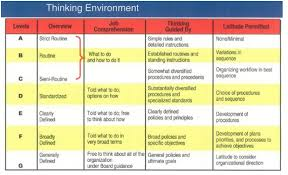 Hay Guide Chart For Problem Solving People Centre