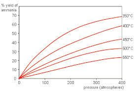 Ammonia Temperature Chart Graph Showing Percentage Yield Of Ammonia At Different