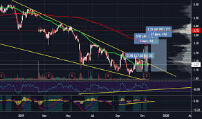 Ino Stock Chart Ino Stock Price And Chart Nasdaq Ino Tradingview