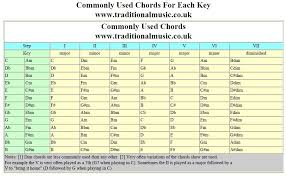 Song Key Chart How Can I Learn To Play The Chords By Listening To The Song