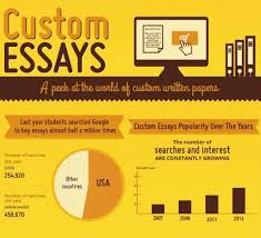 by going online affordable customized essay term paper basic  the shocking basic fact about professional essays simply writing programs high quality