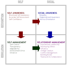 goleman s et daniel goleman s five components of emotional intelligence