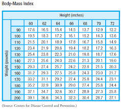 Solved Body Mass Body Mass Index Bmi Is An Indicator Of