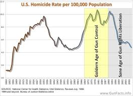 anti gun control statistics. Brilliant Anti The Golden Age Of Gun Control Was Their Hay Day After The Assassinations  MLK And Bobby Kennedy Gun Control A Generally Popular Notion And Anti Statistics F