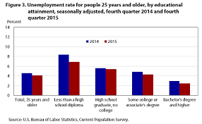 2015 Va Disability Rates Chart Unemployment Rate Nears Prerecession Level By End Of 2015