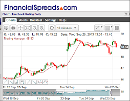 Facebook Spread Betting And Trading Guide With Live Fb