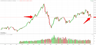 Can Asx Chart Chart Todays Rout On The Asx Was One Of The Largest Seen