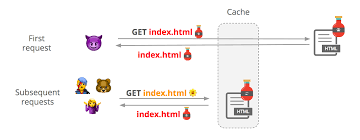 How Cloudflare Protects Customers From Cache Poisoning