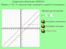 Курсовая работа методика преподавания математика графики  Поэтапное построение графика прямой