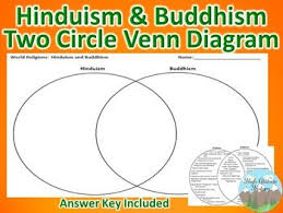 Compare And Contrast Hinduism And Buddhism Chart Hinduism And Buddhism Venn Diagram Great Teaching