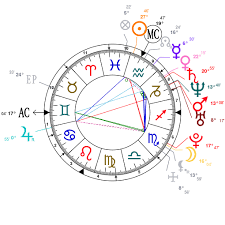 45 Hand Picked The Weeknd Natal Chart