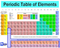 periodic table with atomic mass not rounded copy credit to
