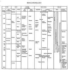 Civilisation Timeline Chart Timeline Mayan Civilization Population Click The Image