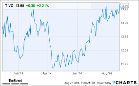 Tivo Stock Chart Will This Price Target Increase Help Tivo Tivo Stock Today