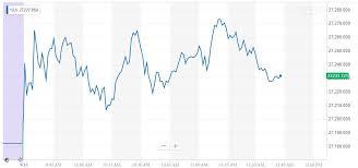Dow Jones Weekly Chart Dow Streaks To 3rd Straight Weekly Gain As Trump Turns Dovish