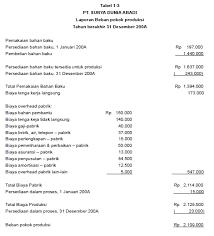 Data keuangan perusahaan manufaktur ( pt. Contoh Laporan Harga Pokok Produksi