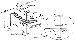 Abutment Definition Definition Sketch Of A Typical Collar Abutment Arrangement In A
