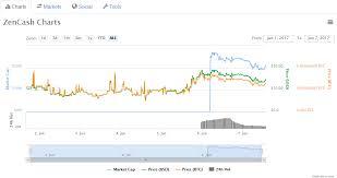 Bitcoin Price Chart Last 7 Days Litecoin Mining Gpu