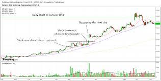 Malaysia Stock Market Chart How To Make Money In Malaysian Stocks Using 1 Stunning Pattern
