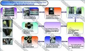 Plastic Metalizing Pvd Coating Service Thermal Evaporation