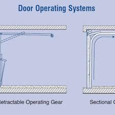 garage door typesTypes Of Doors  istrankanet