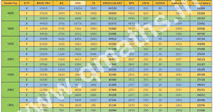 Latest Salary Chart Of Ssc Cgl Chsl Cpo Mts As Per