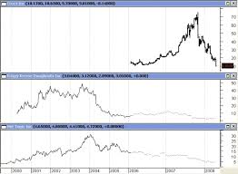 Peter Lynch Chart Was Peter Lynch Wrong Crocs And Other Trendy Companies