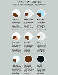 Stylists Version Of The Perfect Pour Coffee Chart By Plaid