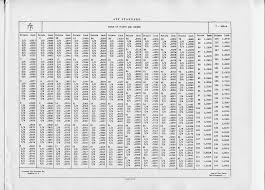 Point And Pica Conversion Tables