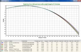 308 Win Ballistics Chart 308 Win Ballistic Chart