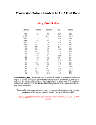 Conversion Table Lambda To Air Fuel Ratio