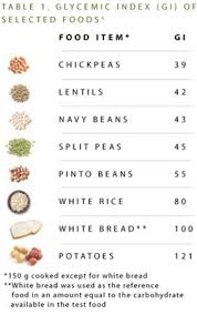 Carbs Beans Chart Glycemic Index Chart For Varieties Of Beans Lentil