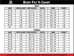 Bodyfat Chart Ohye Mcpgroup Co