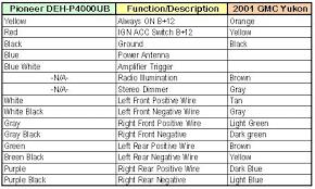 2006 gmc canyon stereo wiring harness 2006 image 2006 gmc envoy radio wiring diagram vehiclepad 2006 gmc envoy on 2006 gmc canyon stereo wiring