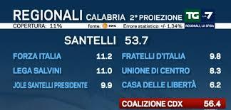 I risultati delle elezioni regionali in Calabria in diretta ...