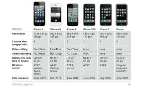 evolution of iphone what are the first generations of iphone