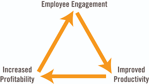 6 Employee Engagement Ideas To Consider 9lenses Cloud