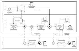 Government Contracting Process Flow Chart Procurement Process Flow A Guide To Procurement In Business