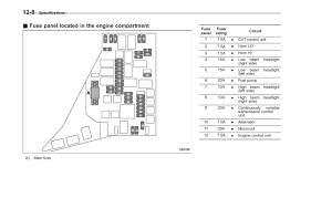 subaru baja fuses diagrams wiring diagram basic