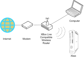 xbox live using wireless usb adapter or wireless wifi router edit here is a even better reference step by step from xbox com support xbox com en us pages xbox live get started connecting wired aspx